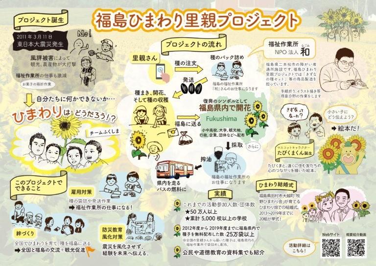 福島ひまわり里親プロジェクトの概要イラスト 公開中
